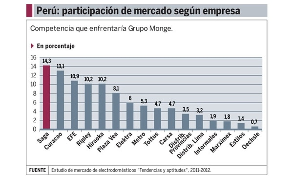 Mercado de electrodomésticos en Perú
