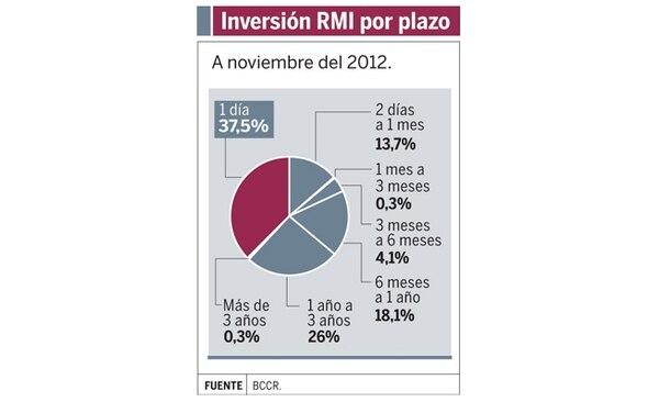 Inversión RMI por plazo