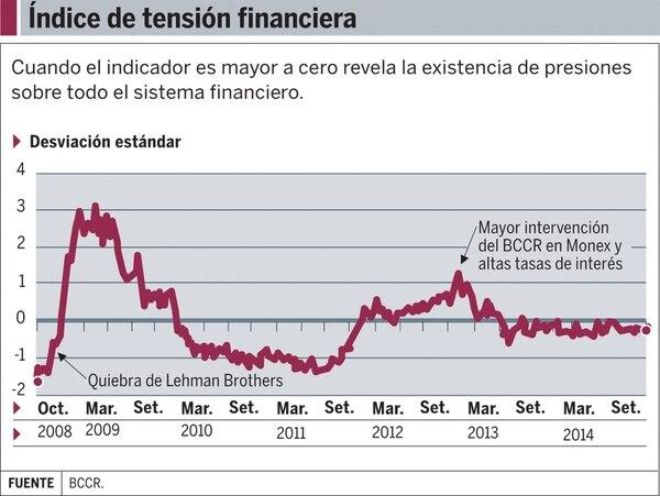 Gráfico: Índice de tensión financiera: