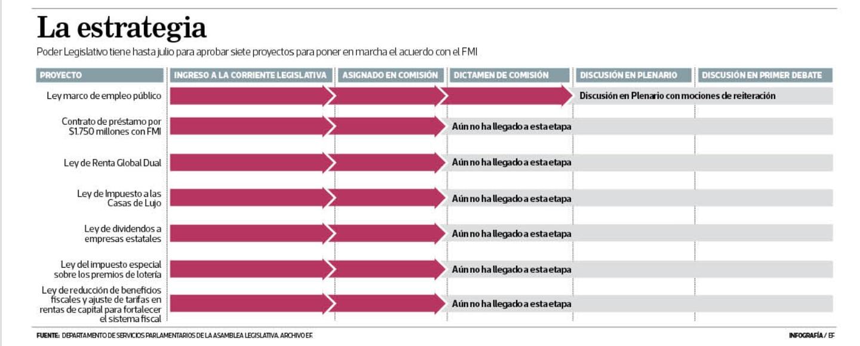 Infografía proyectos necesarios para el FMI