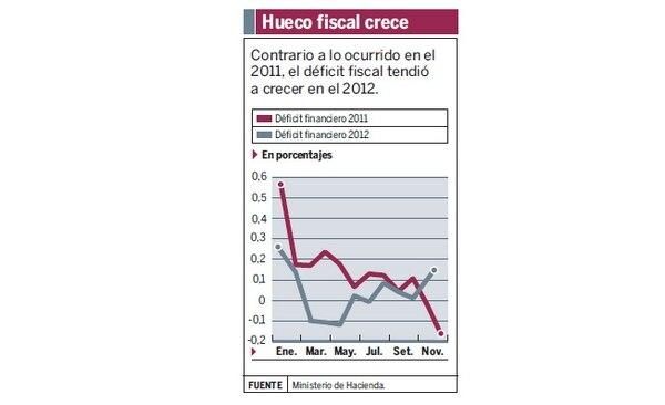 Aunque el ritmo de crecimiento del déficit fue menor al del 2011, el año pasado la tendencia de crecimiento fue al alza. A partir de mayo pasado, el avance de ese faltante abandonó su tendencia decreciente y empezó a ser cada vez más grande.