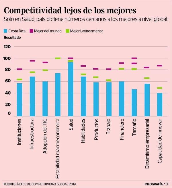 Costa Rica está en el 'top' tres de salud, habilidades y productos, mientras que en las categorías de estabilidad a nivel macro, tamaño y dinamismo empresarial se ubica en las últimas posiciones.