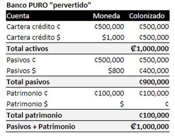 Banco PURO