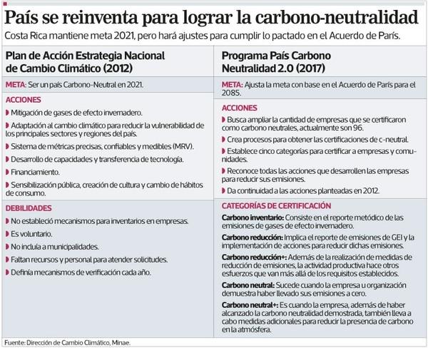 País se reinventa para lograr la carbono-neutralidad