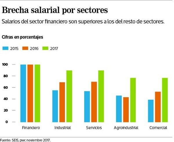 Brecha salarial por sectores.