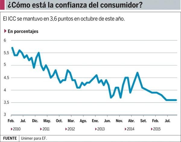 Gráfico: Confianza del consumidor