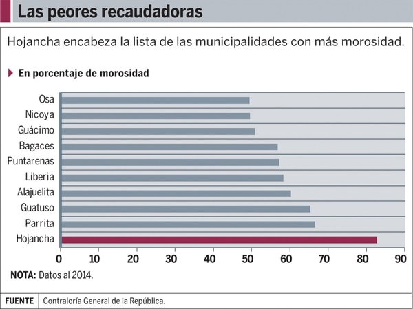 Gráfico: Las peores recaudadoras