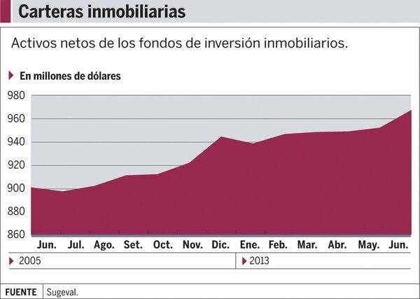 Gráfico: En aumento