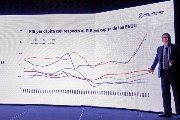 Humberto López, director para Centroamérica del Banco Mundial, aseguró que el país ha tenido un alto crecimiento si se compara su Producto Interno Bruto per cápita con el de Estados Unidos.