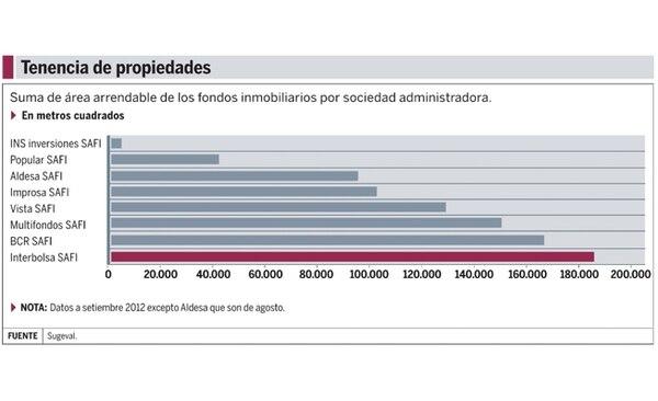 Interbolsa SAFI es la de más tenencia de área arrendable