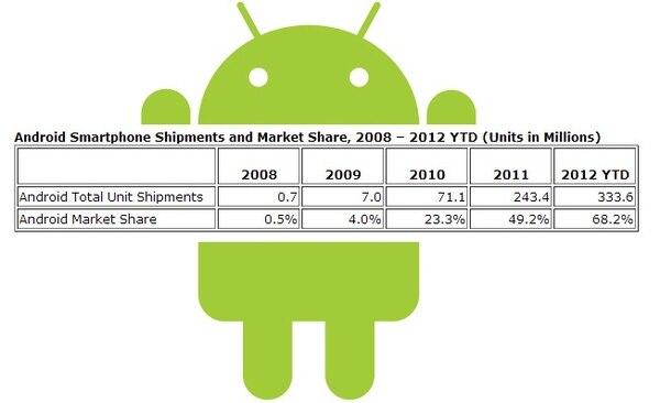 En cuatro años, la cuota del mercado de Android pasó de 0,5% a 68,2%%