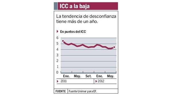 ICC a la baja