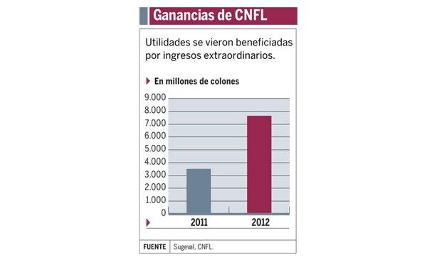 Utilidades de la CNFL