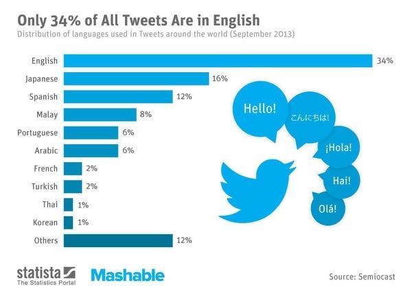 El inglés domina en Twitter con un 34% de los mensajes.