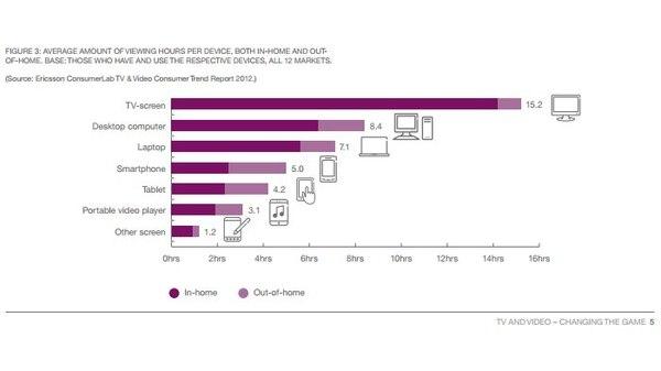 La mayor parte del tiempo que los consumidores destinan a ver contenidos en dispositivos móviles la pasan dentro de la casa