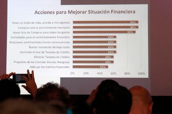 Acciones que adoptan las personas tras un programa de educación financiera. (Foto Rafael Pacheco)