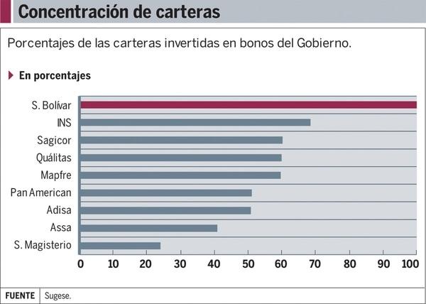 Aseguradoras concentran sus inversiones en bonos de Gobierno