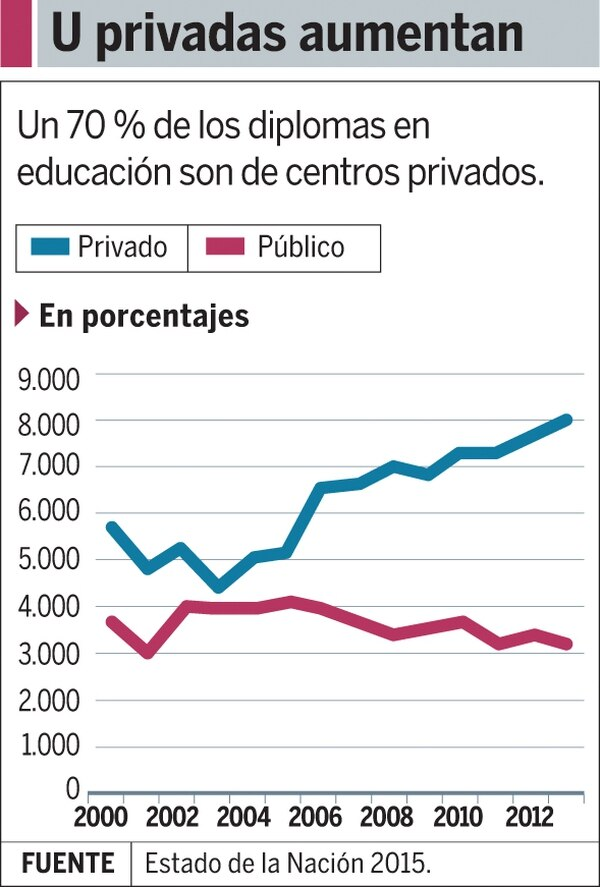 Gráfico U privadas aumentan