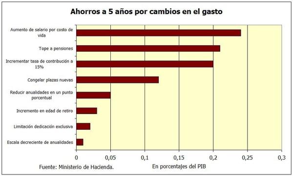 Impacto en la economía de las medidas propuestas por Hacienda para controlar el gasto.
