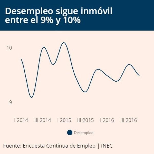 Desempleo se mantiene estancado por los dos últimos años