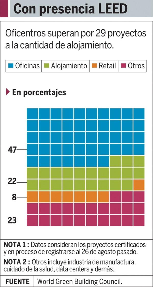 Gráfico: Con presencia Leed
