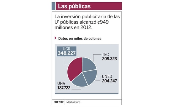 De los cuatro centros de enseñanza pública, la UCR es la que más invirtió en publicidad en el 2012.