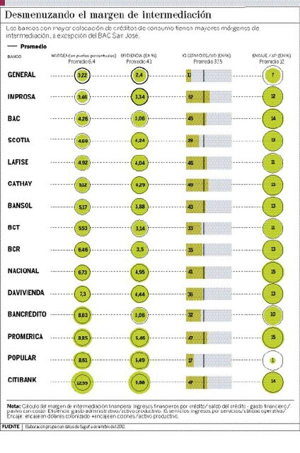 Los bancos privados manejan un margen de intermediación más bajo - 5