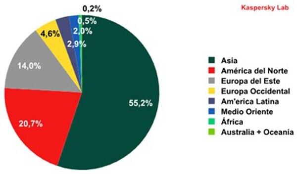 Distribución geográfica de las fuentes de spam