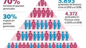 Hay una mujer por cada dos hombres en las altas gerencias del sector financiero de Costa Rica