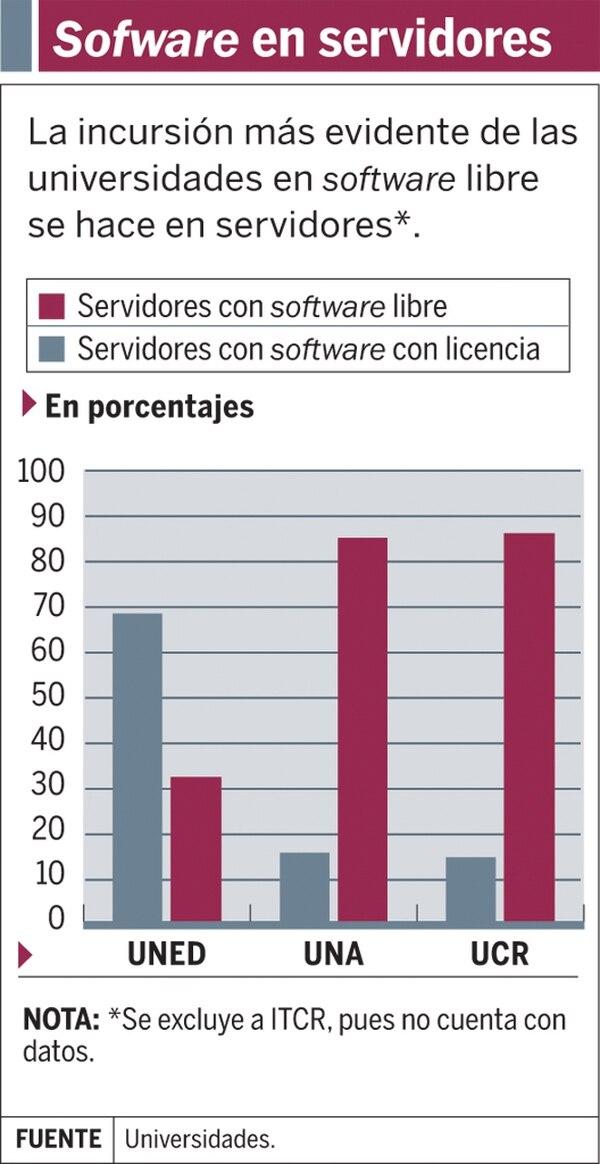 Software en servidores
