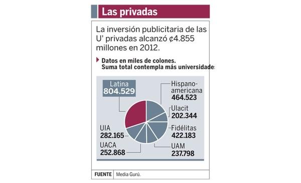 Gasto de publicidad de las U privadas representa solo un 4,4% de todo lo pautado.