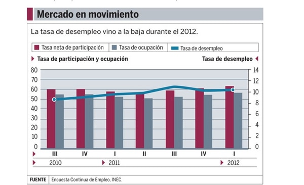 En el 2012, la tasa de ocupación pasó de un 50% a casi un 60%.