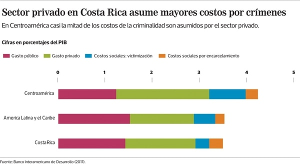Sector privado de Costa Rica asume mayores gastos de crímenes