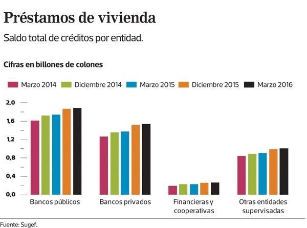 Gráfico: Saldo total de préstamos de vivienda por entidad