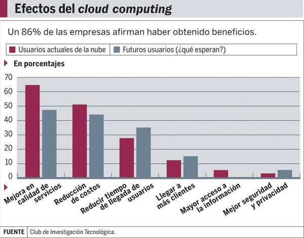 Gráfico: Los efectos por estar en la nube