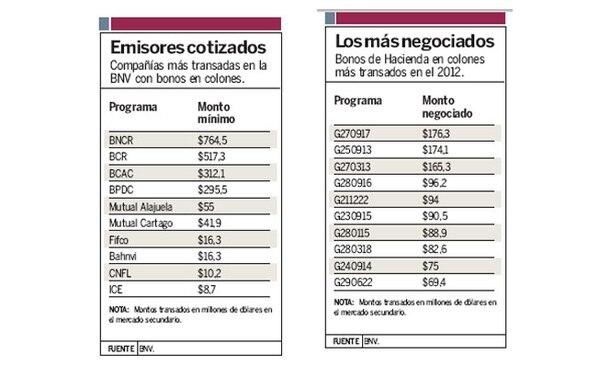 Bonos más negociados y compañías más transadas