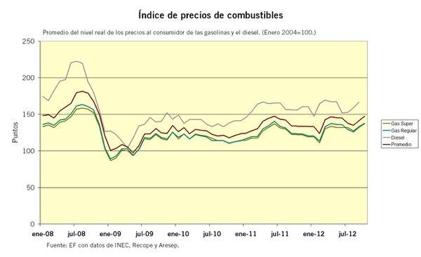 Índice de precios de combustibles