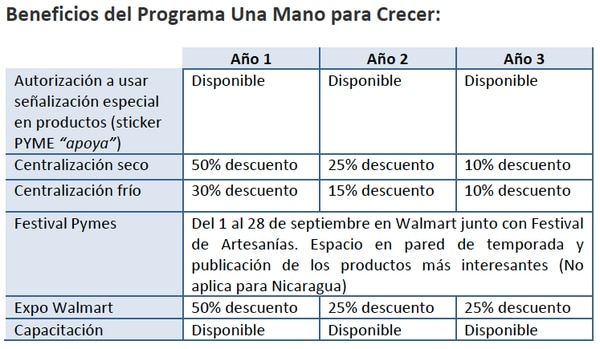 Walmart cierra este viernes inscripción para rueda de negocios