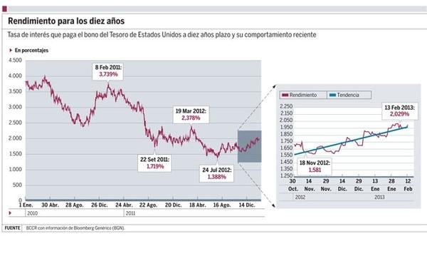 Desde noviembre pasado, las tasas de interés que pagan los diferentes bonos del Tesoro tienen una tendencia alcista.