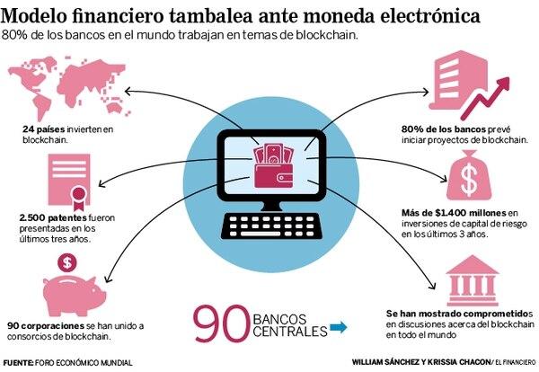 Modelo financiero tambalea ante moneda electrónica