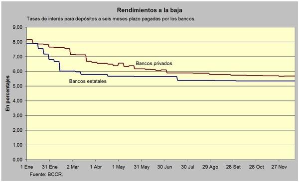 Promedio de tasas de interés para depósitos a seis meses plazo.