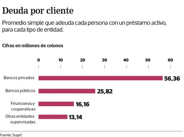Gráfico: Promedio de deuda por cada cliente
