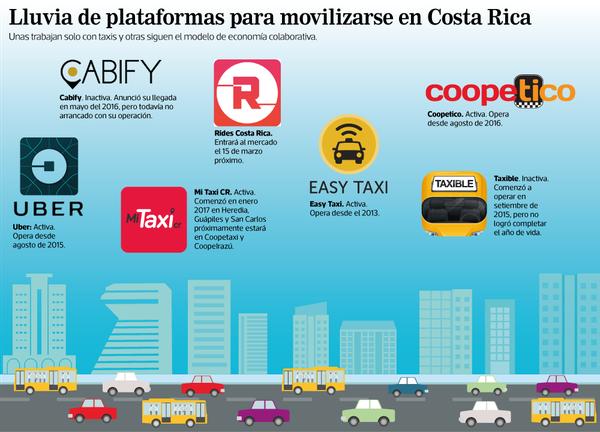Las oferta de apps para transporte en Costa Rica se han diversificado desde la llegada de Uber.