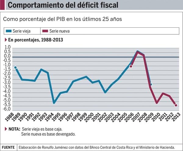 Comportamiento del déficit fiscal