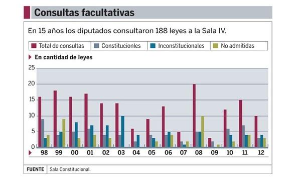 De los 188 proyectos consultadas por los diputados en los últimos 15 años, 70 presentaron errores, es decir un 37,2%