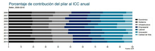 Índice de Competitividad Cantonal (ICC) 2017.