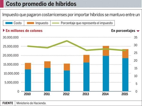 Gráfico: Costo promedio de híbridos