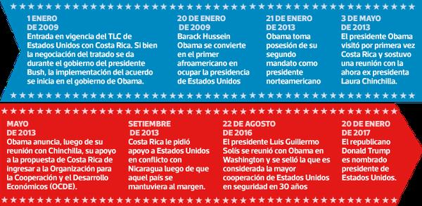 Fechas claves en la administración Obama para Costa Rica
