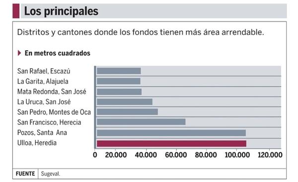 El cantón central de Heredia es el que tienen más fondos arrendables