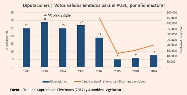 Diputaciones PUSC / Histórico